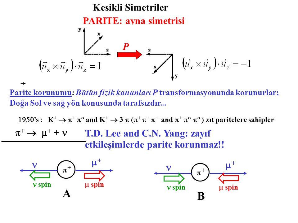 Kesikli Simetriler PARITE: ayna simetrisi P  Parite korunumu: Bütün fizik kanunları P transformasyonunda korunurlar; Doğa Sol ve sağ yön konusunda ta