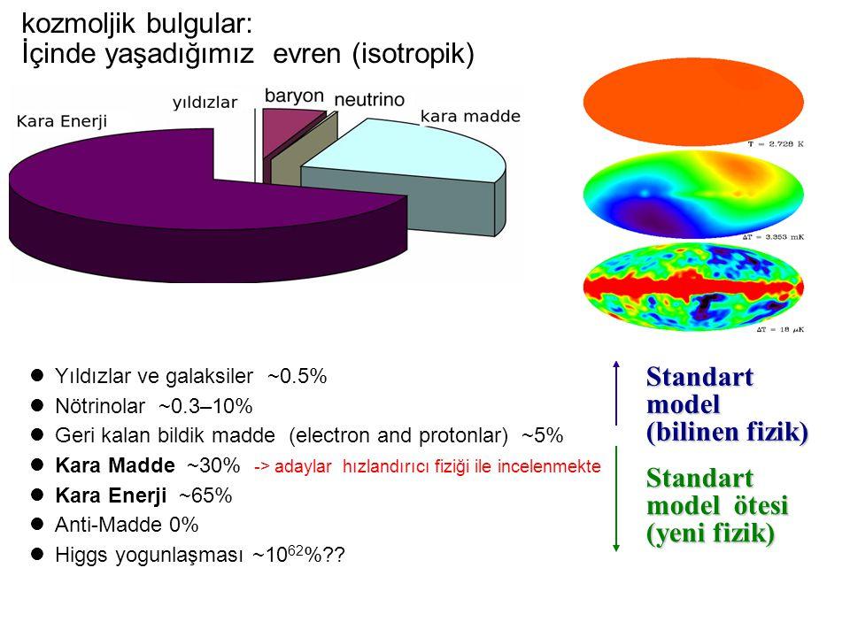 (Kerem Cankoçak, Aralık 2008) kozmoljik bulgular: İçinde yaşadığımız evren (isotropik) Yıldızlar ve galaksiler ~0.5% Nötrinolar ~0.3–10% Geri kalan bildik madde (electron and protonlar) ~5% Kara Madde ~30% -> adaylar hızlandırıcı fiziği ile incelenmekte Kara Enerji ~65% Anti-Madde 0% Higgs yogunlaşması ~10 62 % .