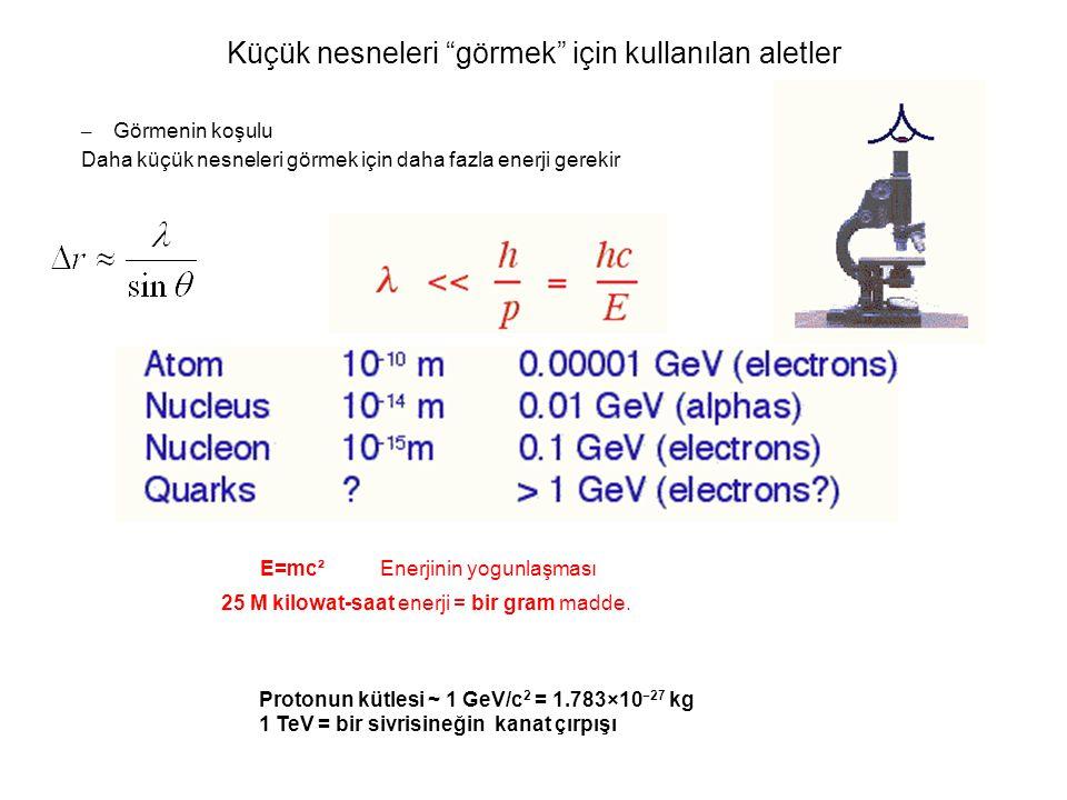 (Kerem Cankoçak, Aralık 2008) Küçük nesneleri görmek için kullanılan aletler – Görmenin koşulu Daha küçük nesneleri görmek için daha fazla enerji gerekir E=mc² Enerjinin yogunlaşması 25 M kilowat-saat enerji = bir gram madde.