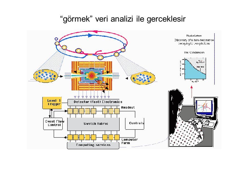(Kerem Cankoçak, Aralık 2008) görmek veri analizi ile gerceklesir