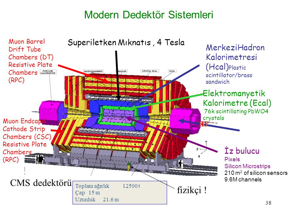 38 Superiletken Mıknatıs, 4 Tesla Elektromanyetik Kalorimetre (Ecal)  76k scintillating PbWO4 crystals MerkeziHadron Kalorimetresi (Hcal) Plastic scintillator/brass sandwich İz bulucu Pixels Silicon Microstrips 210 m 2 of silicon sensors 9.6M channels Muon Barrel Drift Tube Chambers (DT)  Resistive Plate Chambers (RPC)  Muon Endcapsl Cathode Strip Chambers (CSC)  Resistive Plate Chambers (RPC)  Toplam ağırlık 12500 t Çap 15 m Uzunluk 21.6 m Modern Dedektör Sistemleri HF CMS dedektörü fizikçi !