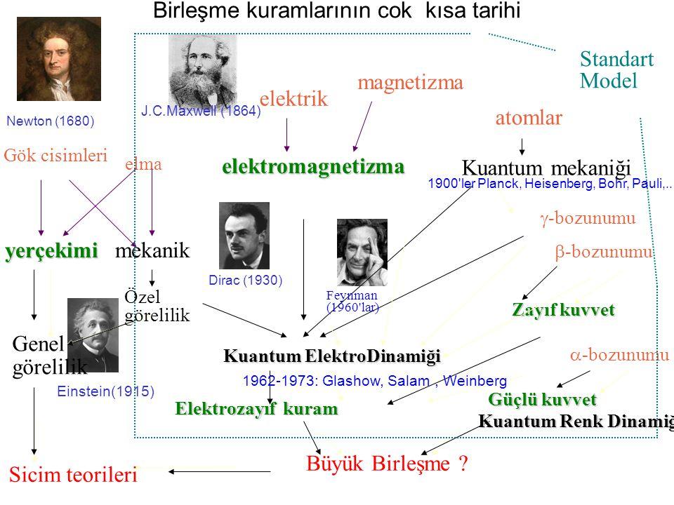 Birleşme kuramlarının cok kısa tarihi yerçekimi elektrik magnetizma  -bozunumu  -bozunumu  -bozunumu Gök cisimleri elma elektromagnetizma atomlar K