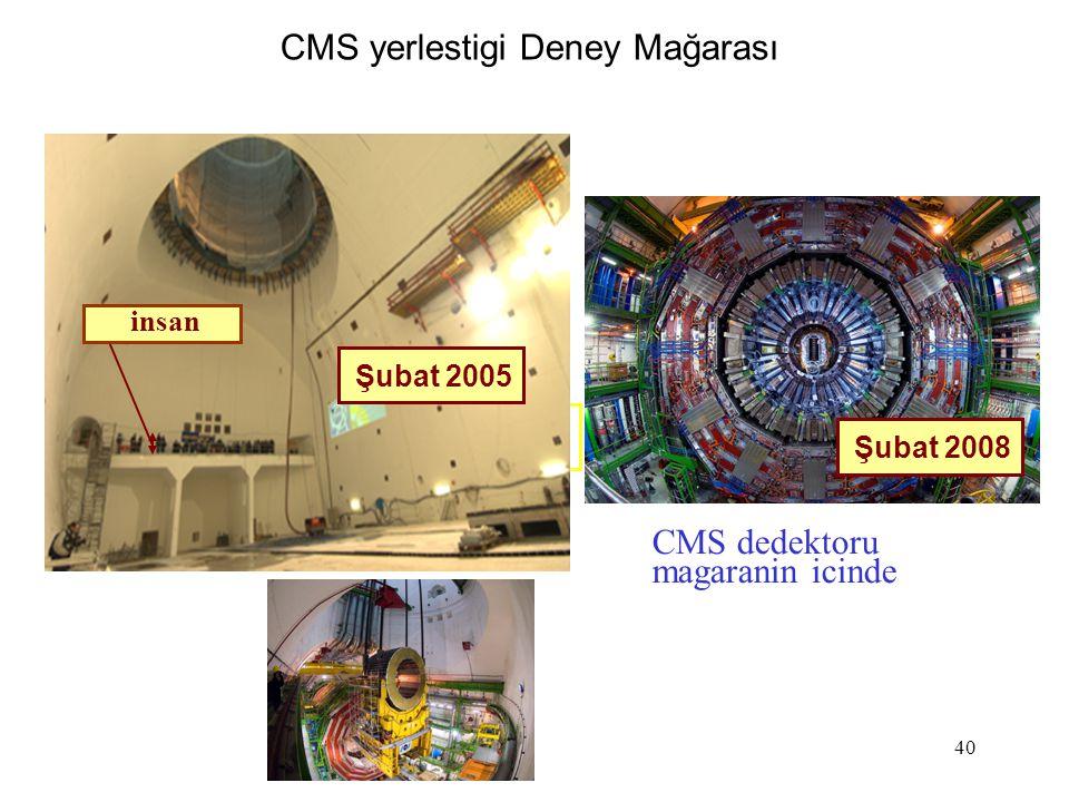 40 CMS yerlestigi Deney Mağarası Jun 2004 Human Şubat 2005 insan Şubat 2008 CMS dedektoru magaranin icinde