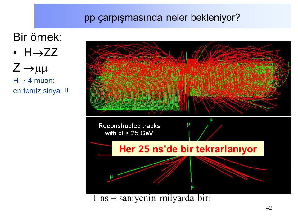 42 pp çarpışmasında neler bekleniyor? Bir örnek: H  ZZ Z  H  4 muon: en temiz sinyal !! Her 25 ns'de bir tekrarlanıyor 1 ns = saniyenin milyarda