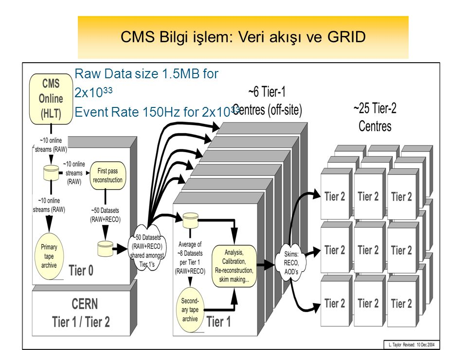 44 CMS Bilgi işlem: Veri akışı ve GRID Raw Data size 1.5MB for 2x10 33 Event Rate 150Hz for 2x10 33