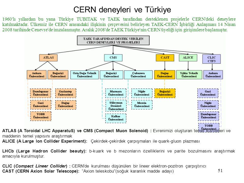 51 CERN deneyleri ve Türkiye ATLAS (A Toroidal LHC ApparatuS) ve CMS (Compact Muon Solenoid) : Evrenimizi oluşturan temel kuvvetleri ve maddenin temel yapısını araştırmak ALICE (A Large Ion Collider Experiment): Çekirdek-çekirdek çarpışmaları ile quark-gluon plazması LHCb (Large Hadron Collider beauty): b-kuark ve b mezonların özelliklerini ve parite bozulmasını araştırmak amacıyla kurulmuştur.