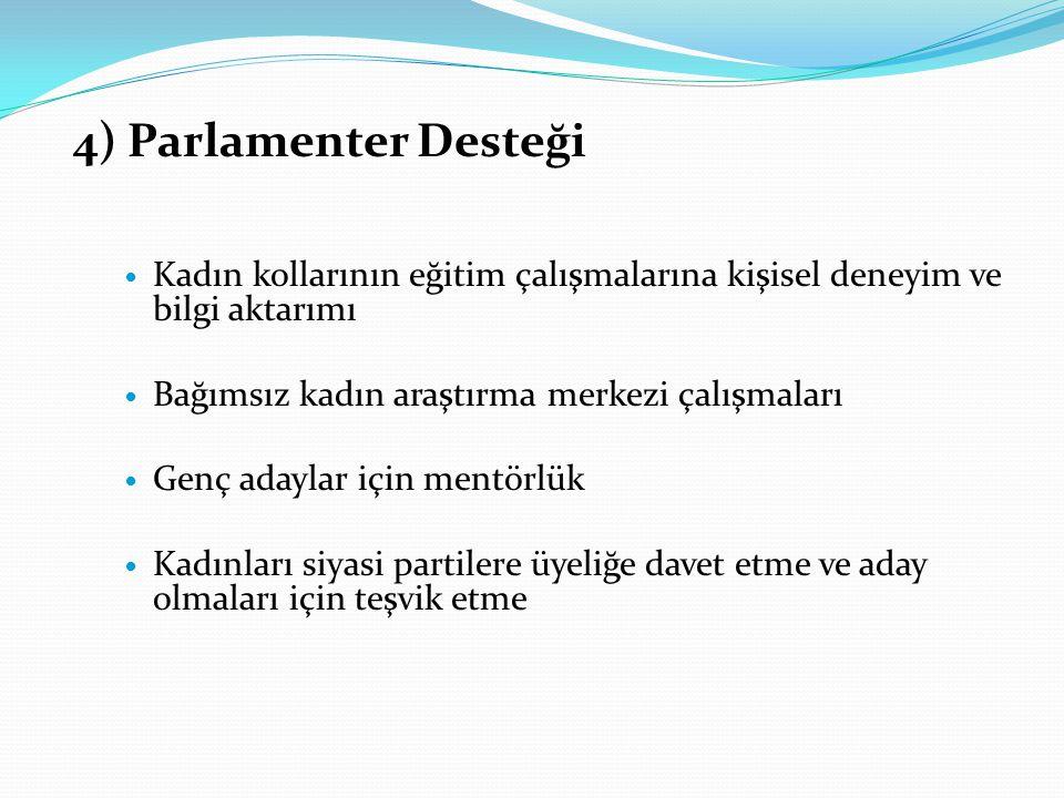4) Parlamenter Desteği Kadın kollarının eğitim çalışmalarına kişisel deneyim ve bilgi aktarımı Bağımsız kadın araştırma merkezi çalışmaları Genç adaylar için mentörlük Kadınları siyasi partilere üyeliğe davet etme ve aday olmaları için teşvik etme