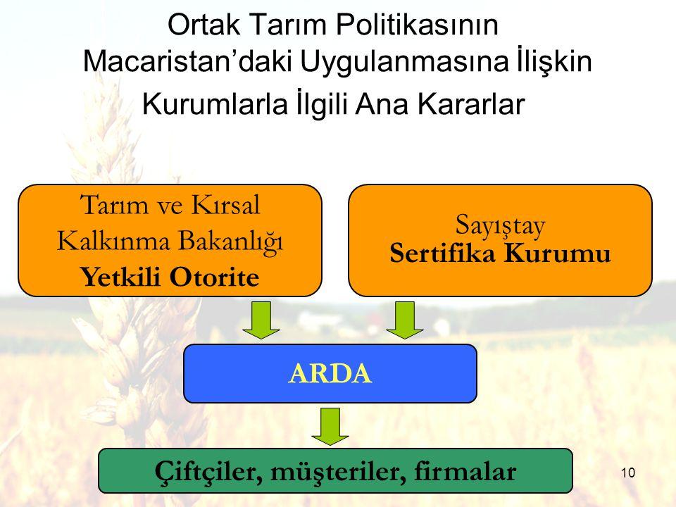 10 Ortak Tarım Politikasının Macaristan'daki Uygulanmasına İlişkin Kurumlarla İlgili Ana Kararlar Tarım ve Kırsal Kalkınma Bakanlığı Yetkili Otorite Sayıştay Sertifika Kurumu ARDA Çiftçiler, müşteriler, firmalar