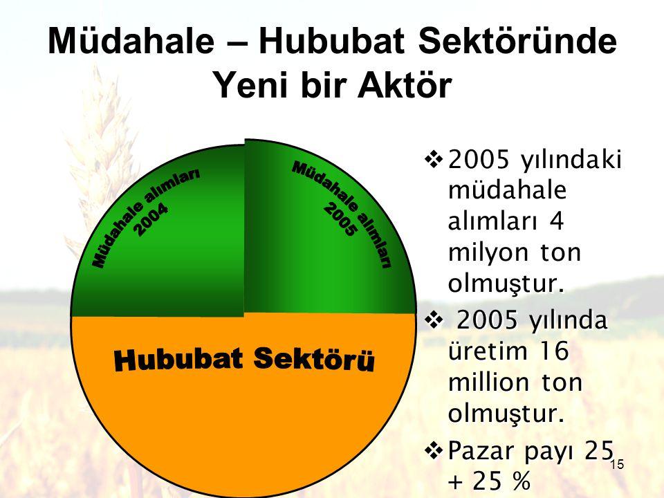 15  2005 yılındaki müdahale alımları 4 milyon ton olmu ş tur.