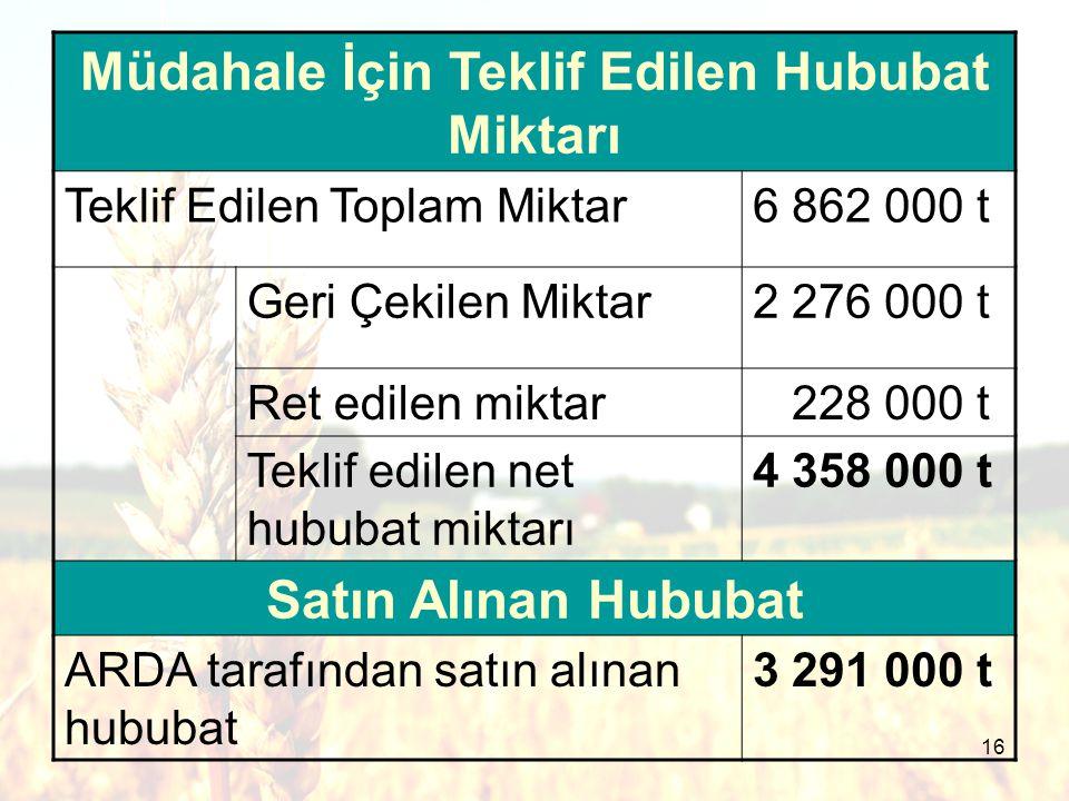16 Müdahale İçin Teklif Edilen Hububat Miktarı Teklif Edilen Toplam Miktar6 862 000 t Geri Çekilen Miktar2 276 000 t Ret edilen miktar 228 000 t Teklif edilen net hububat miktarı 4 358 000 t Satın Alınan Hububat ARDA tarafından satın alınan hububat 3 291 000 t