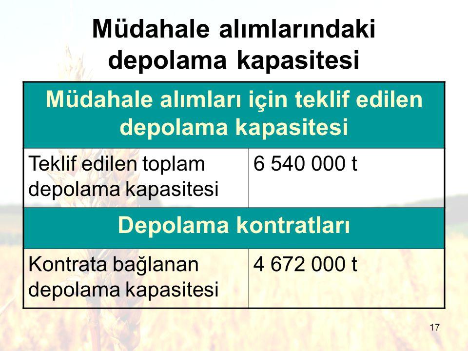 17 Müdahale alımlarındaki depolama kapasitesi Müdahale alımları için teklif edilen depolama kapasitesi Teklif edilen toplam depolama kapasitesi 6 540 000 t Depolama kontratları Kontrata bağlanan depolama kapasitesi 4 672 000 t