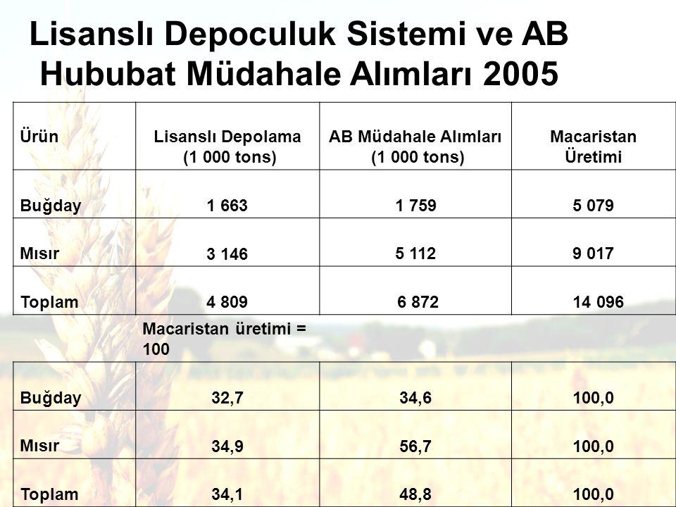 29 Lisanslı Depoculuk Sistemi ve AB Hububat Müdahale Alımları 2005 ÜrünLisanslı Depolama (1 000 tons) AB Müdahale Alımları (1 000 tons) Macaristan Üretimi Buğday1 6631 7595 079 Mısır 3 1465 1129 017 Toplam 4 809 6 872 14 096 Macaristan üretimi = 100 Buğday 32,7 34,6 100,0 Mısır 34,9 56,7 100,0 Toplam 34,1 48,8 100,0