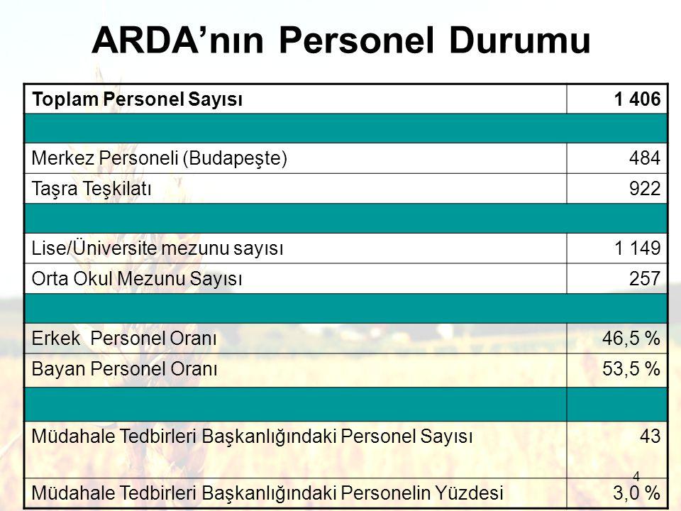 4 ARDA'nın Personel Durumu Toplam Personel Sayısı1 406 Merkez Personeli (Budapeşte)484 Taşra Teşkilatı922 Lise/Üniversite mezunu sayısı1 149 Orta Okul Mezunu Sayısı257 Erkek Personel Oranı46,5 % Bayan Personel Oranı53,5 % Müdahale Tedbirleri Başkanlığındaki Personel Sayısı 43 Müdahale Tedbirleri Başkanlığındaki Personelin Yüzdesi3,0 %