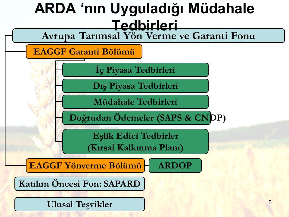 5 Avrupa Tarımsal Yön Verme ve Garanti Fonu EAGGF Garanti Bölümü EAGGF Yönverme Bölümü İç Piyasa Tedbirleri Dış Piyasa Tedbirleri Müdahale Tedbirleri Doğrudan Ödemeler (SAPS & CNDP) Eşlik Edici Tedbirler (Kırsal Kalkınma Planı) Ulusal Teşvikler Katılım Öncesi Fon: SAPARD ARDOP ARDA 'nın Uyguladığı Müdahale Tedbirleri