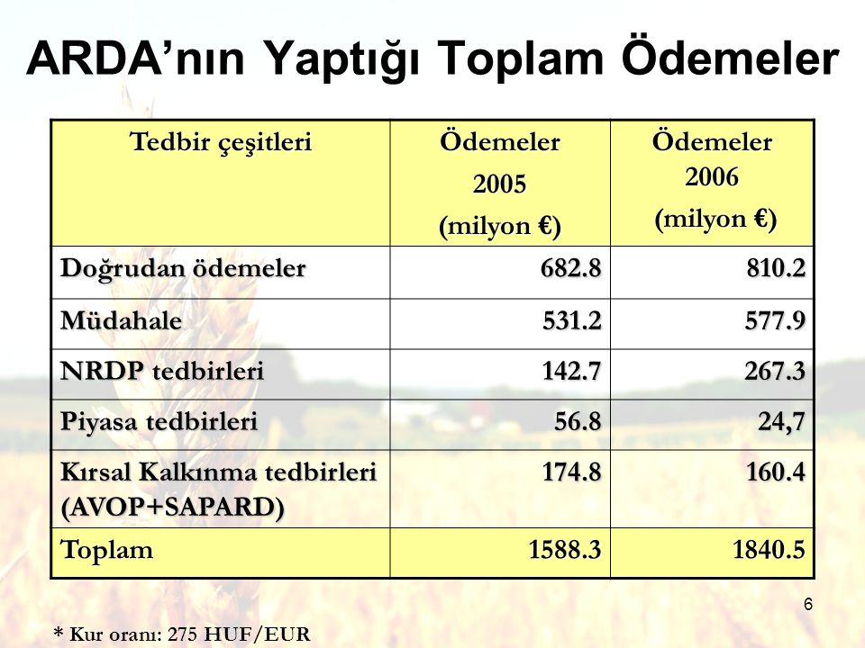 6 ARDA'nın Yaptığı Toplam Ödemeler Tedbir çeşitleri Ödemeler2005 (milyon €) Ödemeler 2006 (milyon €) (milyon €) Doğrudan ödemeler 682.8810.2 Müdahale531.2577.9 NRDP tedbirleri 142.7267.3 Piyasa tedbirleri 56.824,7 Kırsal Kalkınma tedbirleri (AVOP+SAPARD) 174.8160.4 Toplam1588.31840.5 * Kur oranı: 275 HUF/EUR