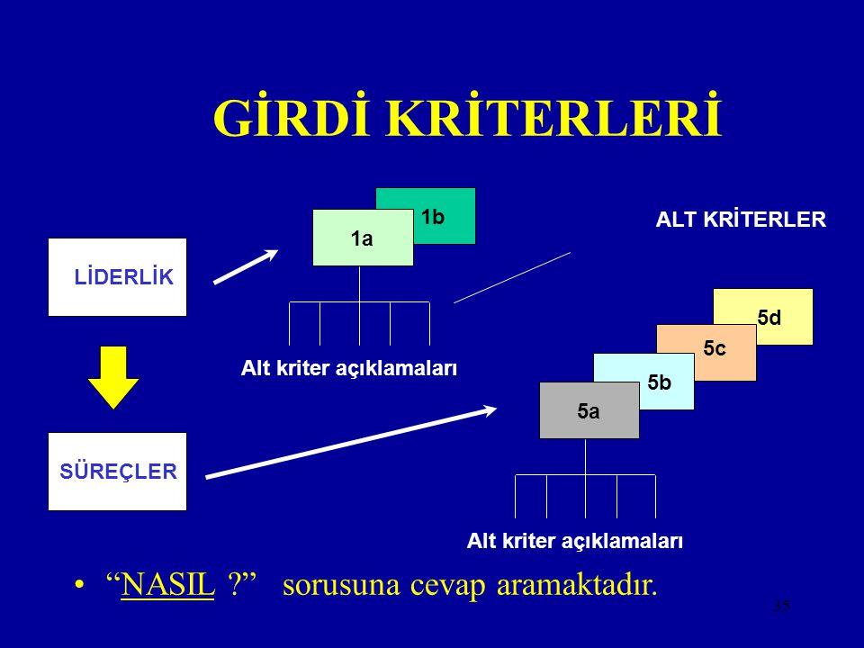 34 Mükemmellik Modelinde; 9 Kriter, 32 Alt Kriter, 174 Alt Kriter Açıklaması (Göstergesi) Bulunur.