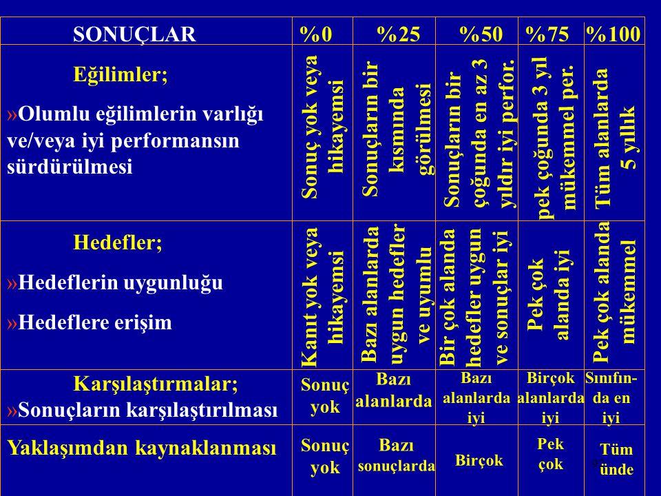 91 SONUÇLARIN İLGİLİ TÜM ALANLARI KAPSAMA DERECESİ KRİTERDE DEĞİNİLEN TÜM İLGİLİ GÖSTERGELERİN SUNULMA DERECESİ SUNULAN SONUÇLARIN KRİTER İÇERİĞİNE UY