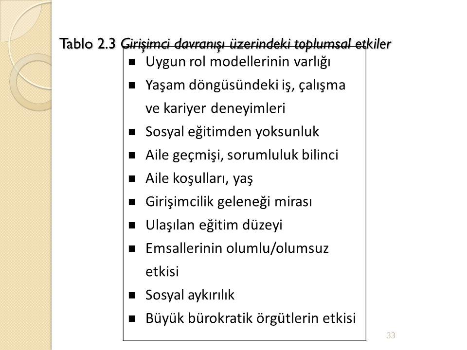 Tablo 2.3 Girişimci davranışı üzerindeki toplumsal etkiler Uygun rol modellerinin varlığı Yaşam döngüsündeki iş, çalışma ve kariyer deneyimleri Sosyal eğitimden yoksunluk Aile geçmişi, sorumluluk bilinci Aile koşulları, yaş Girişimcilik geleneği mirası Ulaşılan eğitim düzeyi Emsallerinin olumlu/olumsuz etkisi Sosyal aykırılık Büyük bürokratik örgütlerin etkisi 33
