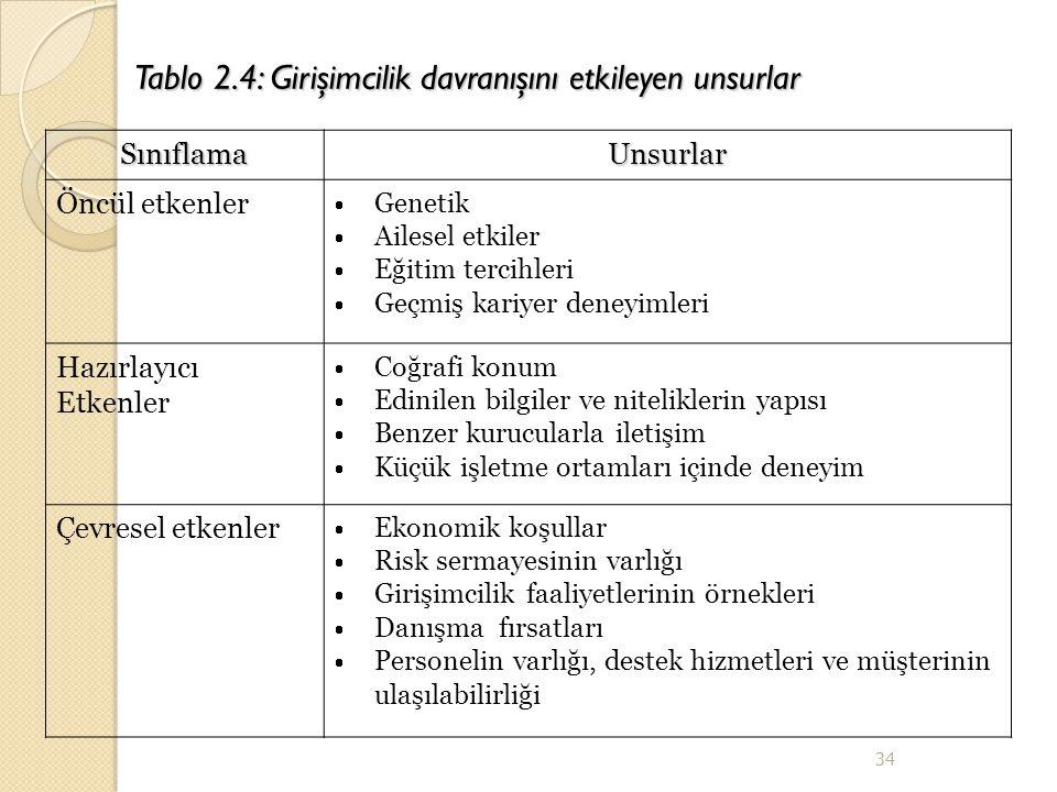 Tablo 2.4: Girişimcilik davranışını etkileyen unsurlar SınıflamaUnsurlar Öncül etkenler  Genetik  Ailesel etkiler  Eğitim tercihleri  Geçmiş kariy