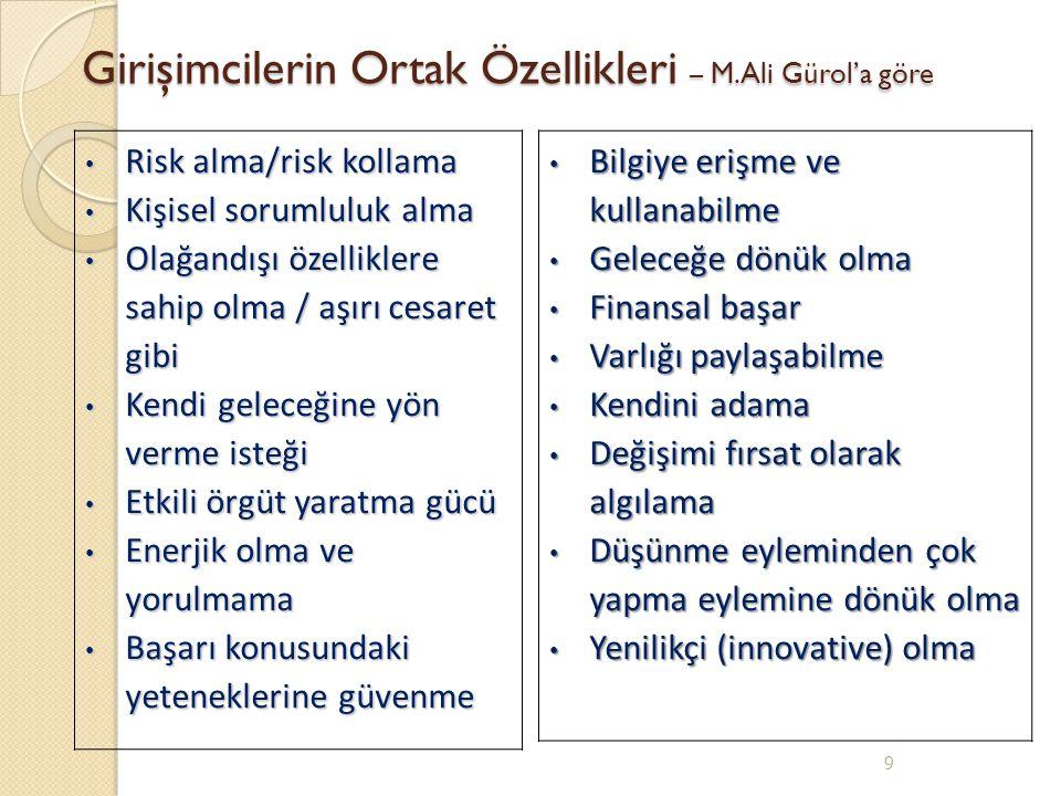 Girişimcilerin Ortak Özellikleri – M.Ali Gürol'a göre 9 Risk alma/risk kollama Risk alma/risk kollama Kişisel sorumluluk alma Kişisel sorumluluk alma
