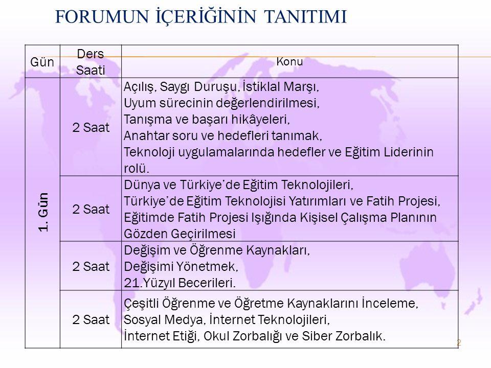 FORUMUN İÇERİĞİNİN TANITIMI 2 Gün Ders Saati Konu 1.