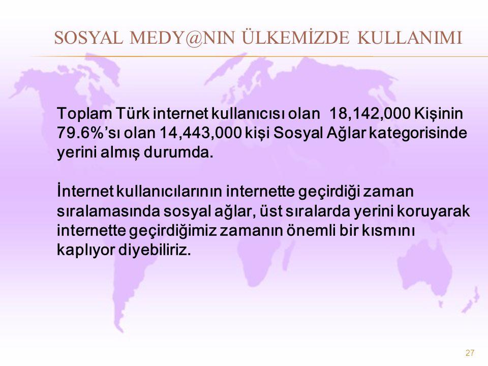 27 SOSYAL MEDY@NIN ÜLKEMİZDE KULLANIMI Toplam Türk internet kullanıcısı olan 18,142,000 Kişinin 79.6%'sı olan 14,443,000 kişi Sosyal Ağlar kategorisinde yerini almış durumda.