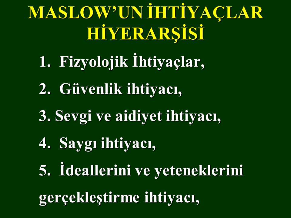MASLOW'UN İHTİYAÇLAR HİYERARŞİSİ 1. Fizyolojik İhtiyaçlar, 2. Güvenlik ihtiyacı, 3. Sevgi ve aidiyet ihtiyacı, 4. Saygı ihtiyacı, 5. İdeallerini ve ye