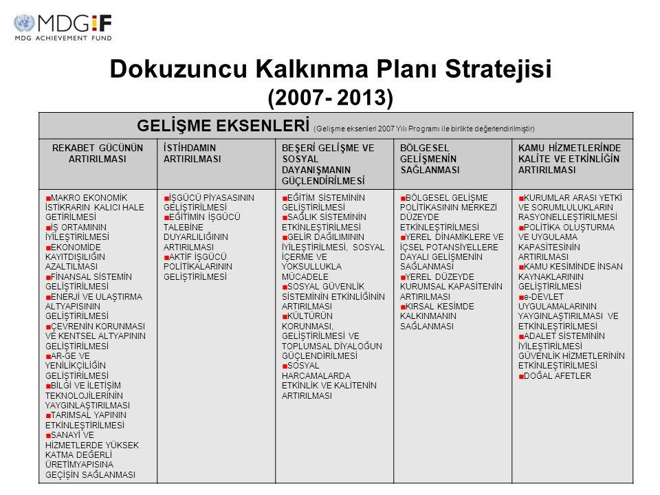 Dokuzuncu Kalkınma Planı Stratejisi (2007- 2013) GELİŞME EKSENLERİ (Gelişme eksenleri 2007 Yılı Programı ile birlikte değerlendirilmiştir) REKABET GÜC
