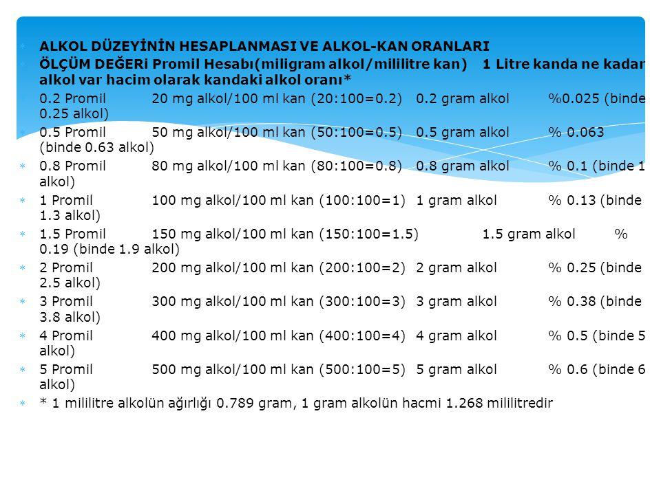ALKOL DÜZEYİNİN HESAPLANMASI VE ALKOL-KAN ORANLARI ÖLÇÜM DEĞERi Promil Hesabı(miligram alkol/mililitre kan) 1 Litre kanda ne kadar alkol var hacim o