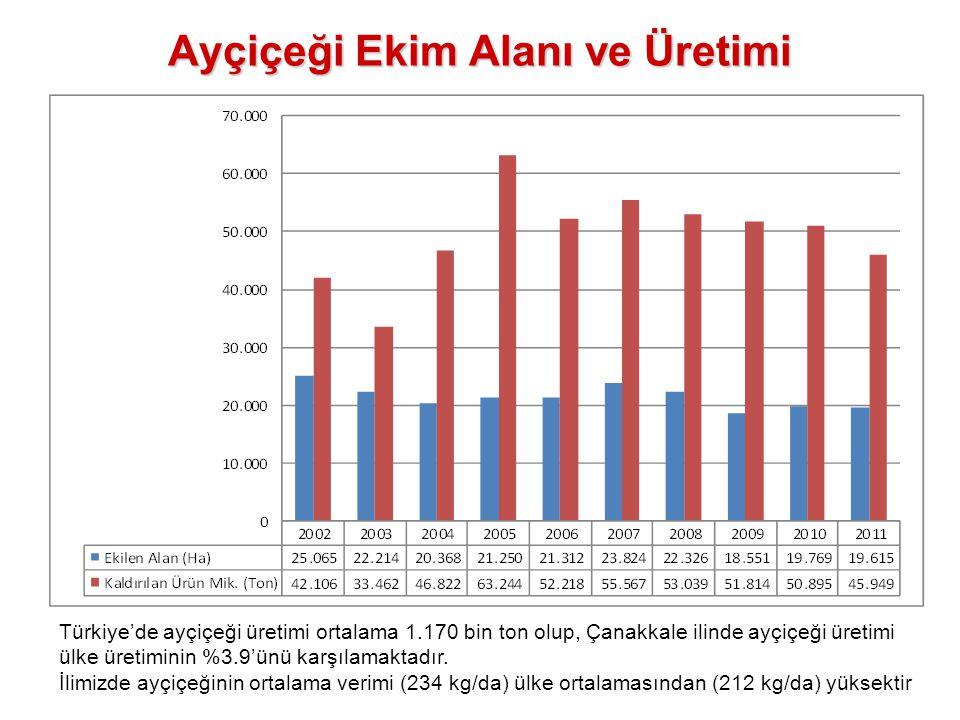 Ayçiçeği Ekim Alanı ve Üretimi Türkiye'de ayçiçeği üretimi ortalama 1.170 bin ton olup, Çanakkale ilinde ayçiçeği üretimi ülke üretiminin %3.9'ünü kar
