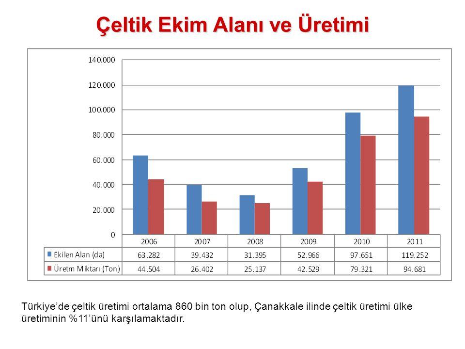 Çeltik Ekim Alanı ve Üretimi Türkiye'de çeltik üretimi ortalama 860 bin ton olup, Çanakkale ilinde çeltik üretimi ülke üretiminin %11'ünü karşılamakta