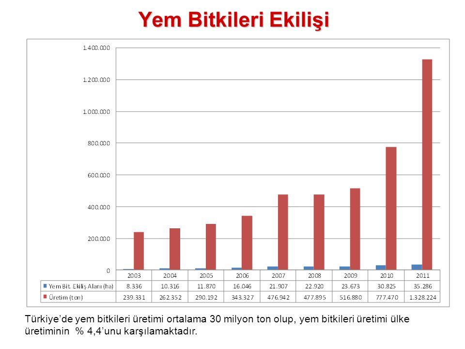 Yem Bitkileri Ekilişi Türkiye'de yem bitkileri üretimi ortalama 30 milyon ton olup, yem bitkileri üretimi ülke üretiminin % 4,4'unu karşılamaktadır.