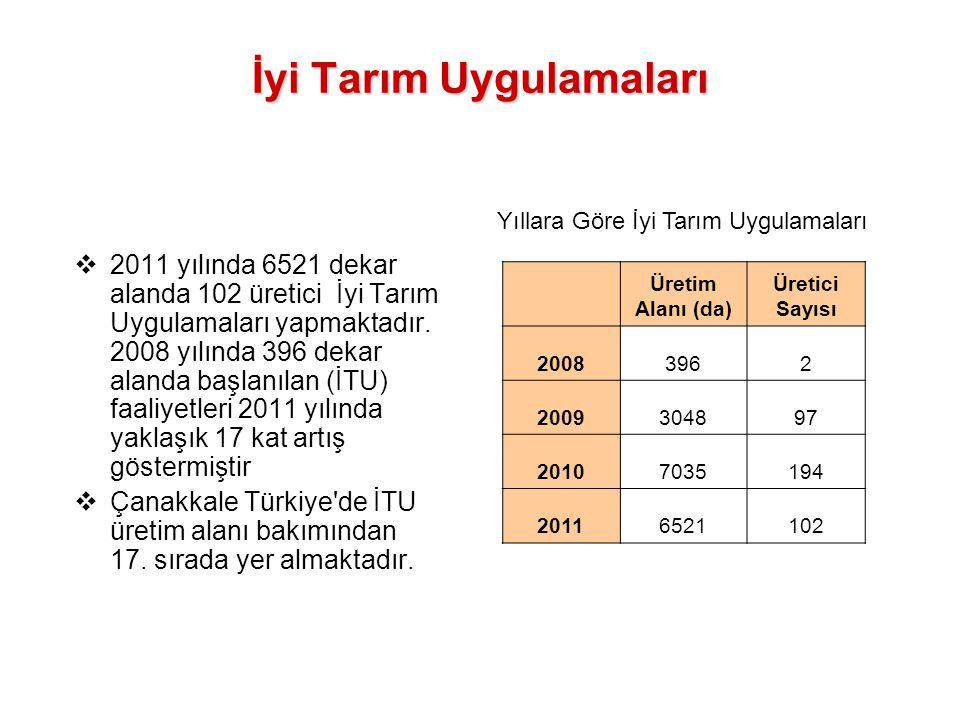 İyi Tarım Uygulamaları  2011 yılında 6521 dekar alanda 102 üretici İyi Tarım Uygulamaları yapmaktadır. 2008 yılında 396 dekar alanda başlanılan (İTU)