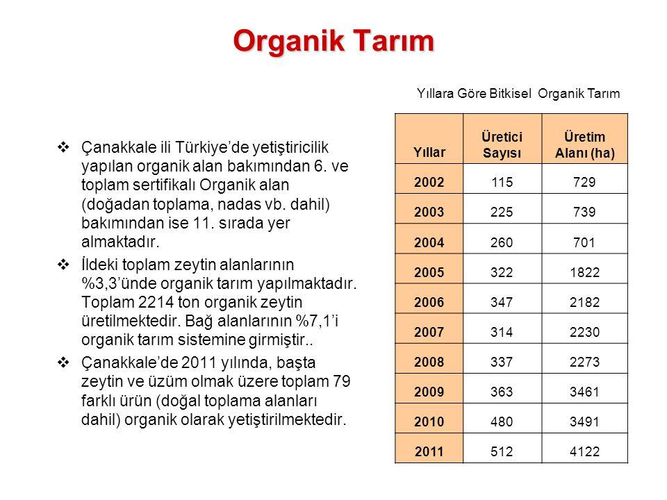 Organik Tarım  Çanakkale ili Türkiye'de yetiştiricilik yapılan organik alan bakımından 6. ve toplam sertifikalı Organik alan (doğadan toplama, nadas