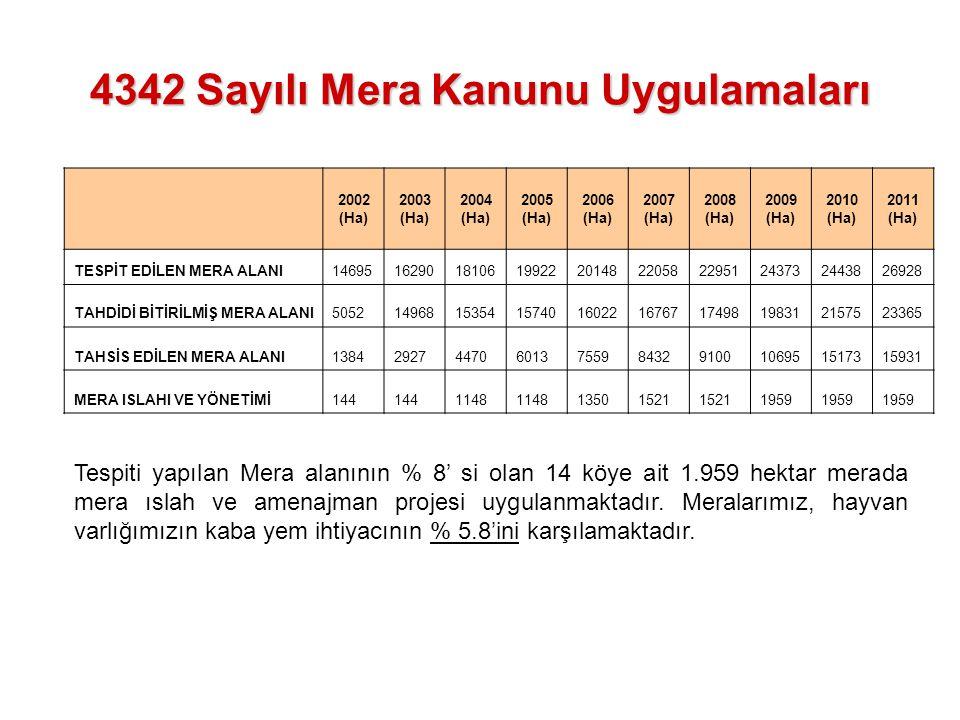 4342 Sayılı Mera Kanunu Uygulamaları Tespiti yapılan Mera alanının % 8' si olan 14 köye ait 1.959 hektar merada mera ıslah ve amenajman projesi uygula