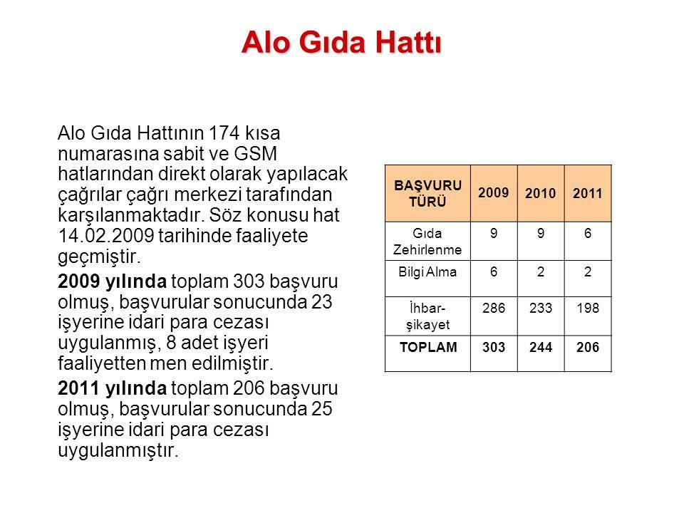 Alo Gıda Hattı Alo Gıda Hattının 174 kısa numarasına sabit ve GSM hatlarından direkt olarak yapılacak çağrılar çağrı merkezi tarafından karşılanmaktad
