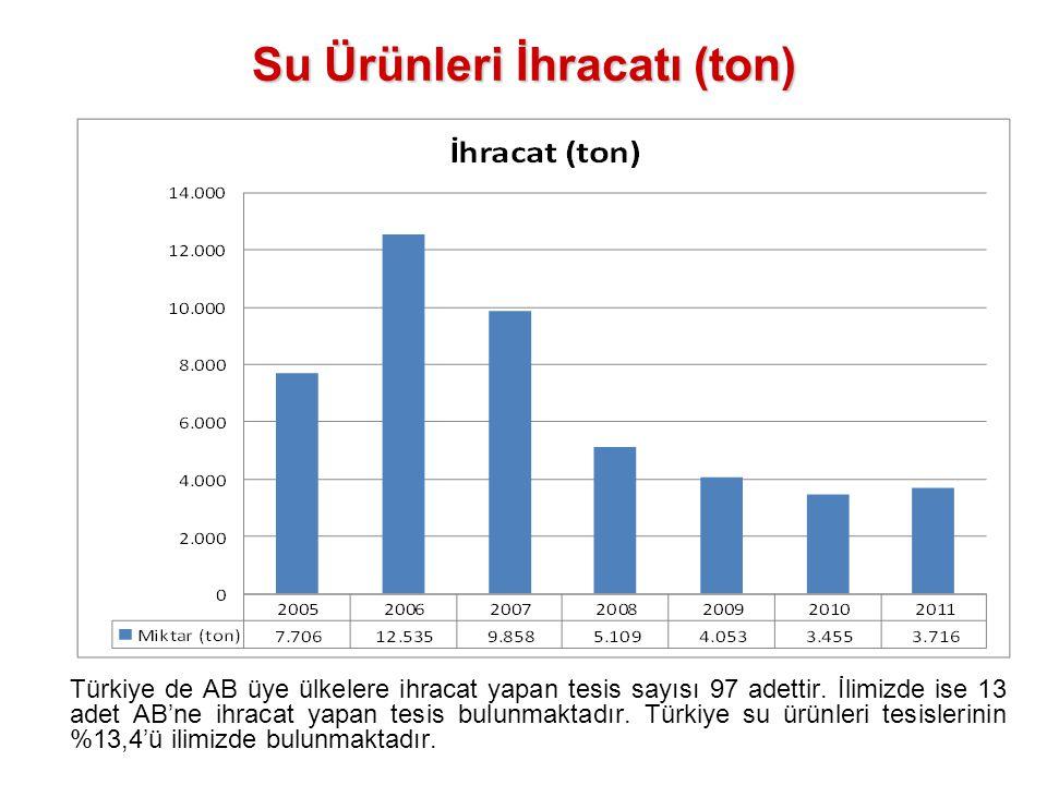 Su Ürünleri İhracatı (ton) Türkiye de AB üye ülkelere ihracat yapan tesis sayısı 97 adettir. İlimizde ise 13 adet AB'ne ihracat yapan tesis bulunmakta