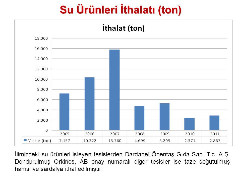 Su Ürünleri İthalatı (ton) İlimizdeki su ürünleri işleyen tesislerden Dardanel Önentaş Gıda San. Tic. A.Ş. Dondurulmuş Orkinos, AB onay numaralı diğer