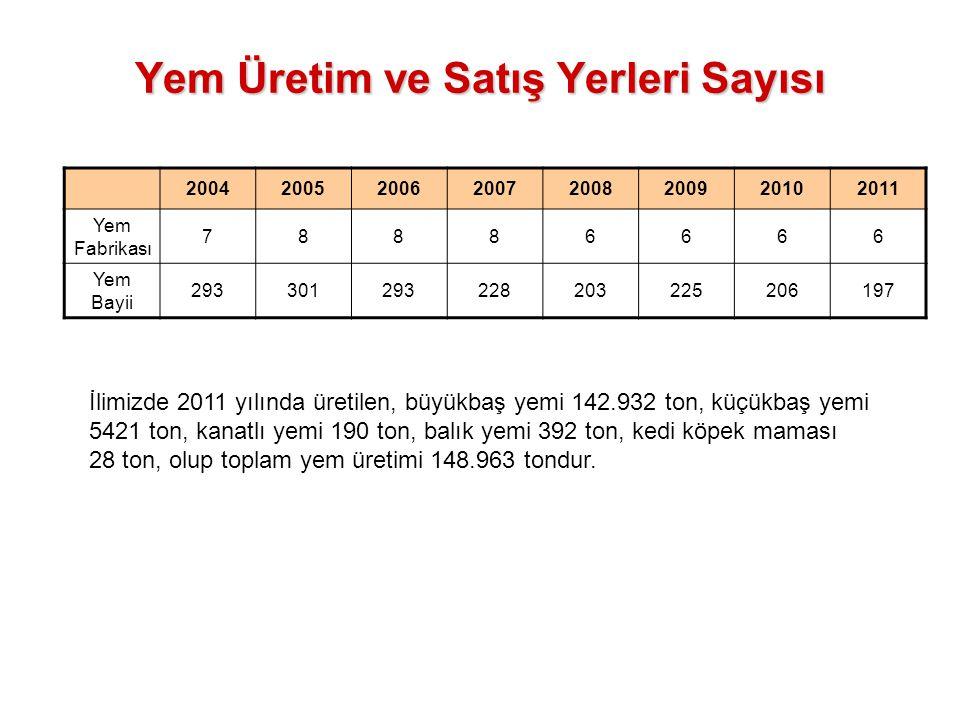 Yem Üretim ve Satış Yerleri Sayısı 20042005200620072008200920102011 Yem Fabrikası 78886666 Yem Bayii 293301293228203225206197 İlimizde 2011 yılında ür