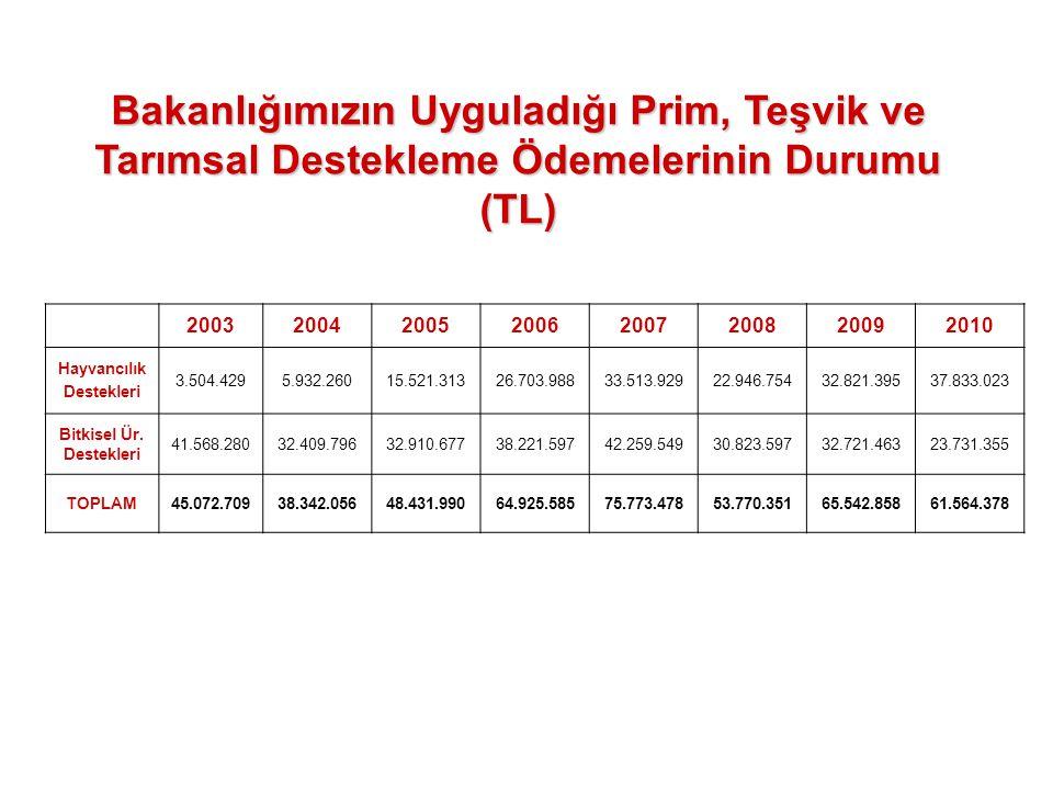 Bakanlığımızın Uyguladığı Prim, Teşvik ve Tarımsal Destekleme Ödemelerinin Durumu (TL) 20032004200520062007200820092010 Hayvancılık Destekleri 3.504.4