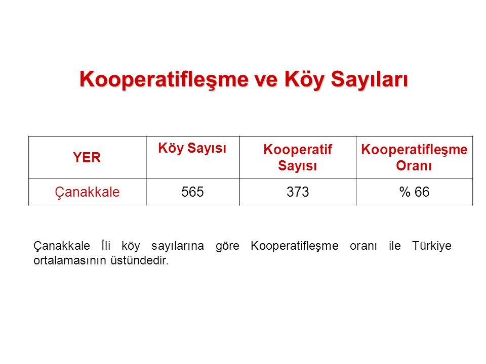 Kooperatifleşme ve Köy Sayıları YER Köy Sayısı Kooperatif Sayısı Kooperatifleşme Oranı Çanakkale565373% 66 Çanakkale İli köy sayılarına göre Kooperati