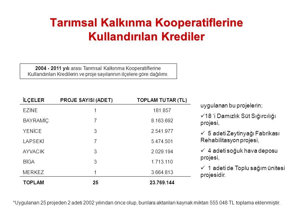 Tarımsal Kalkınma Kooperatiflerine Kullandırılan Krediler 2004 - 2011 yılı arası Tarımsal Kalkınma Kooperatiflerine Kullandırılan Kredilerin ve proje