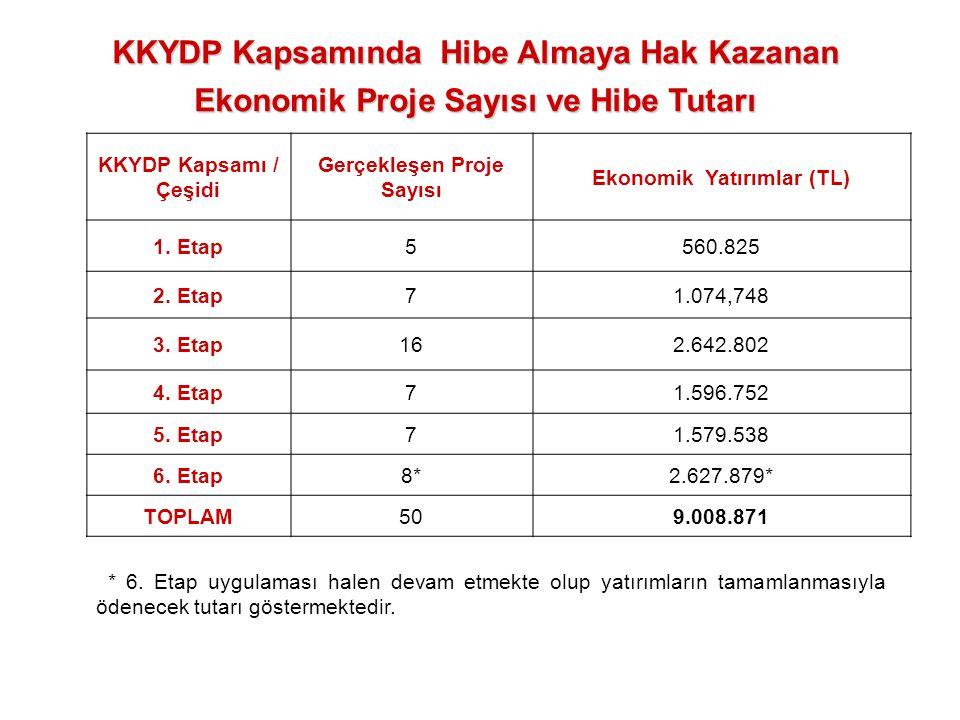 KKYDP Kapsamı / Çeşidi Gerçekleşen Proje Sayısı Ekonomik Yatırımlar (TL) 1. Etap5560.825 2. Etap71.074,748 3. Etap162.642.802 4. Etap71.596.752 5. Eta