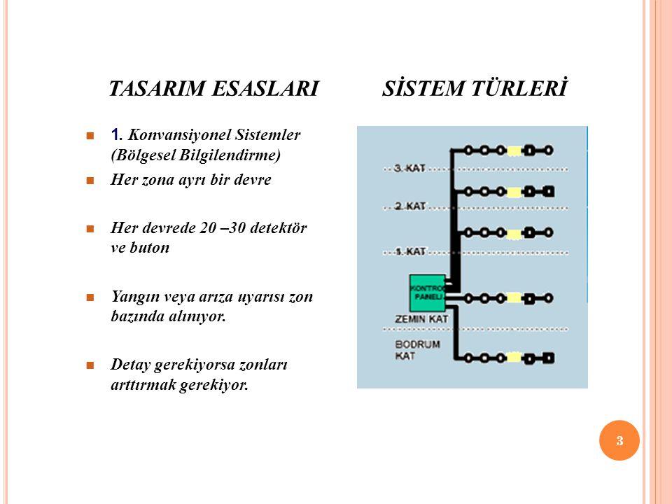 TASARIM ESASLARI SİSTEM TÜRLERİ 3 1. Konvansiyonel Sistemler (Bölgesel Bilgilendirme) Her zona ayrı bir devre Her devrede 20 –30 detektör ve buton Yan