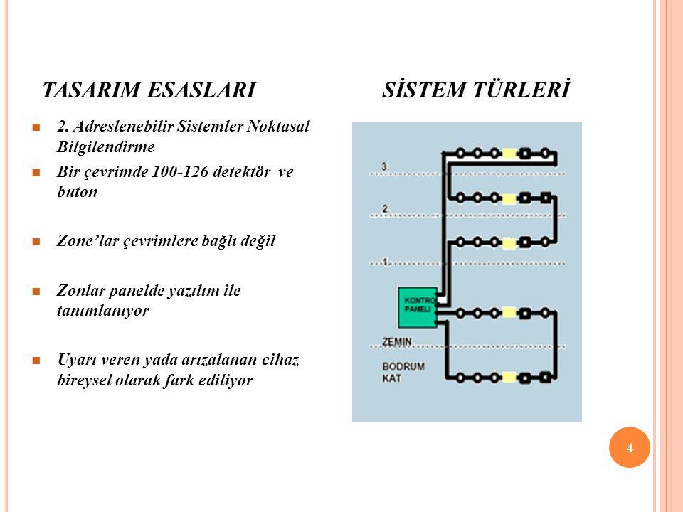 TASARIM ESASLARI SİSTEM TÜRLERİ 4 2. Adreslenebilir Sistemler Noktasal Bilgilendirme Bir çevrimde 100-126 detektör ve buton Zone'lar çevrimlere bağlı