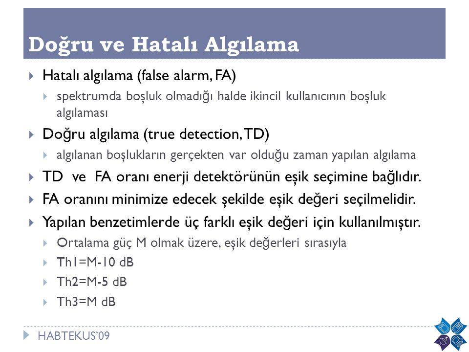 HABTEKUS'09 Doğru ve Hatalı Algılama  Hatalı algılama (false alarm, FA)  spektrumda boşluk olmadı ğ ı halde ikincil kullanıcının boşluk algılaması 