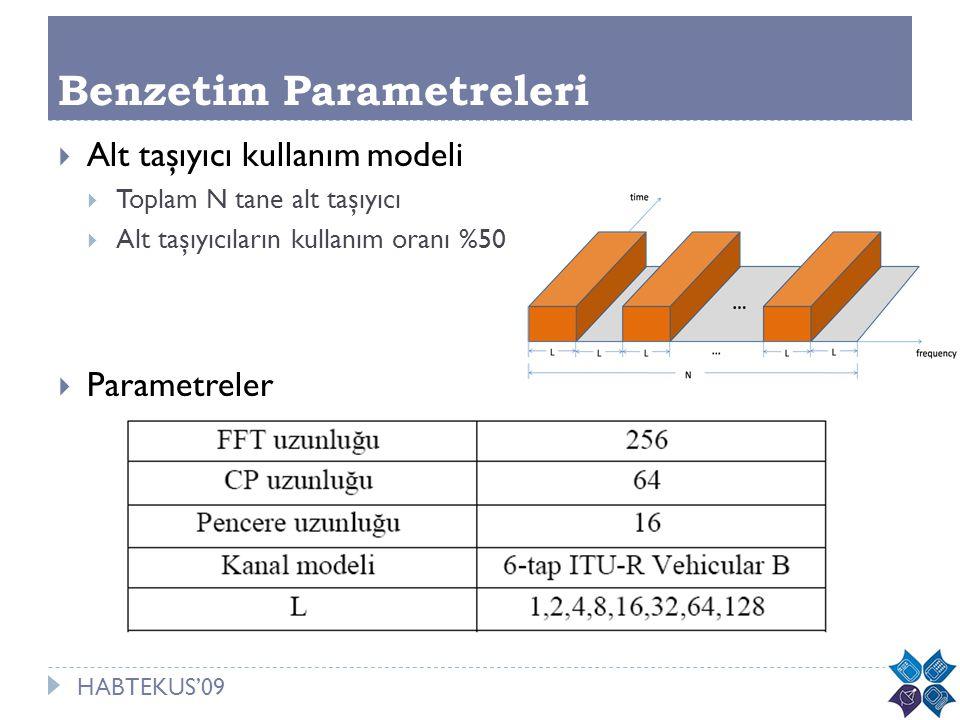 HABTEKUS'09 Benzetim Parametreleri  Alt taşıyıcı kullanım modeli  Toplam N tane alt taşıyıcı  Alt taşıyıcıların kullanım oranı %50  Parametreler