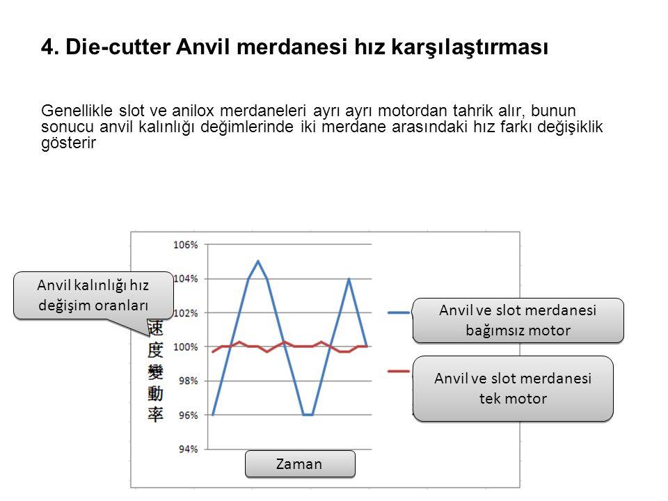 4. Die-cutter Anvil merdanesi hız karşılaştırması Genellikle slot ve anilox merdaneleri ayrı ayrı motordan tahrik alır, bunun sonucu anvil kalınlığı d