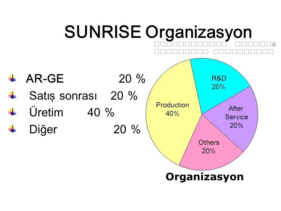 SUNRISE Organizasyon AR-GE 20 % Satış sonrası 20 % Üretim 40 % Diğer 20 % Organizasyon Production 40% After Service 20% Others 20% R&D 20% Professional Design & Technical Leadership