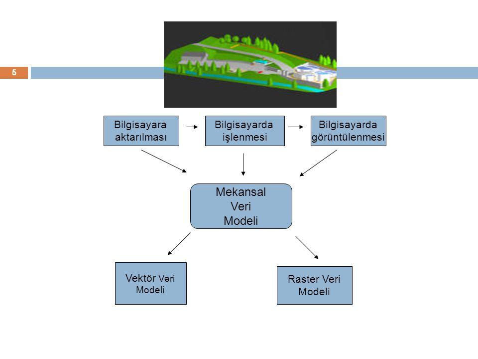 Bilgisayara aktarılması Bilgisayarda işlenmesi Bilgisayarda görüntülenmesi Mekansal Veri Modeli Vektör Veri Modeli Raster Veri Modeli 5